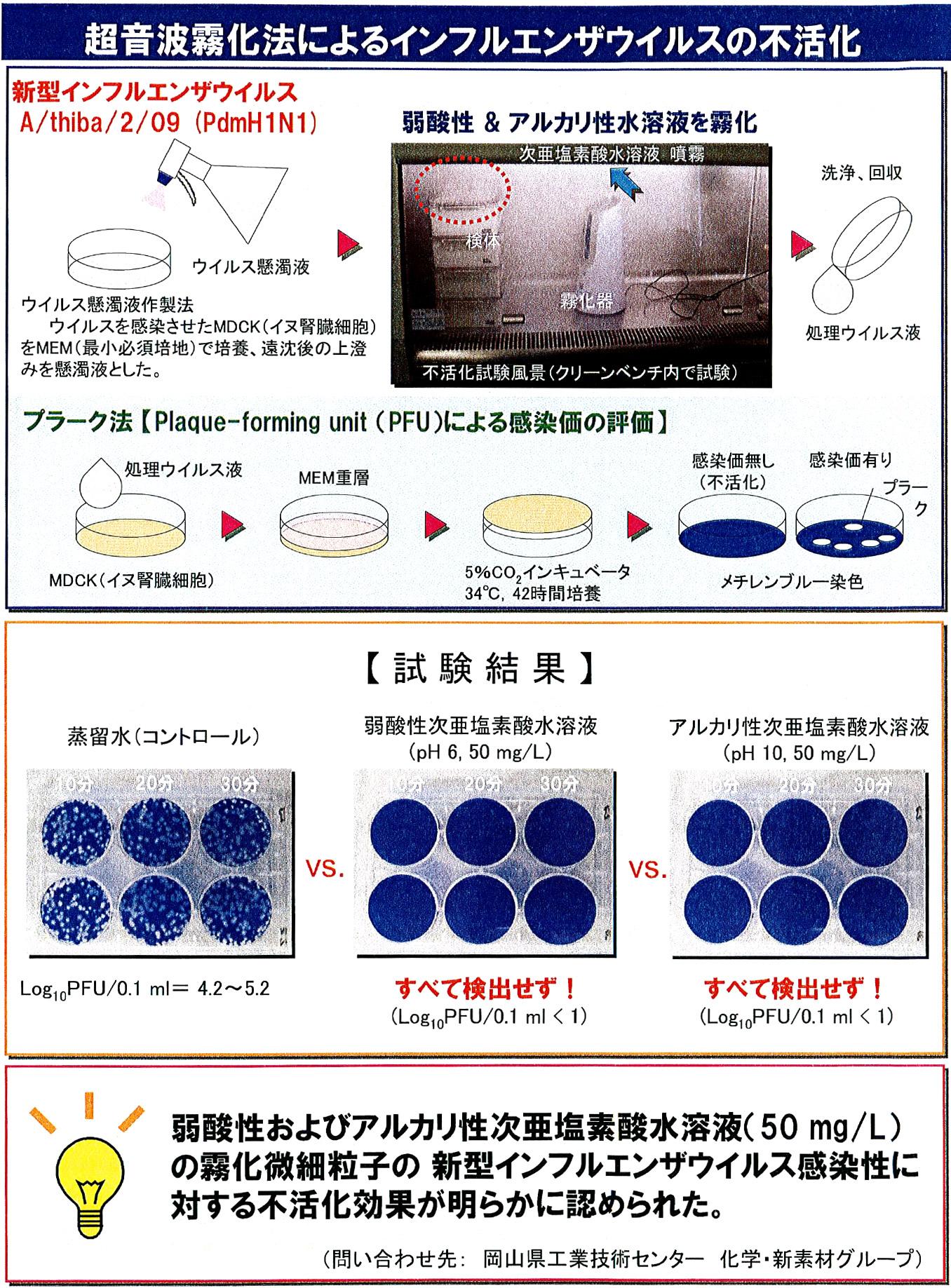 超音波霧化法によるインフルエンザウイルスの不活化