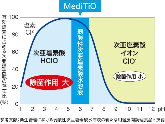 MediTiO弱酸性次亜塩素酸水の作用について